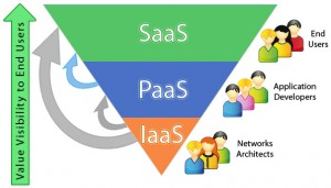Iaas SaaS Cloud Pyramid